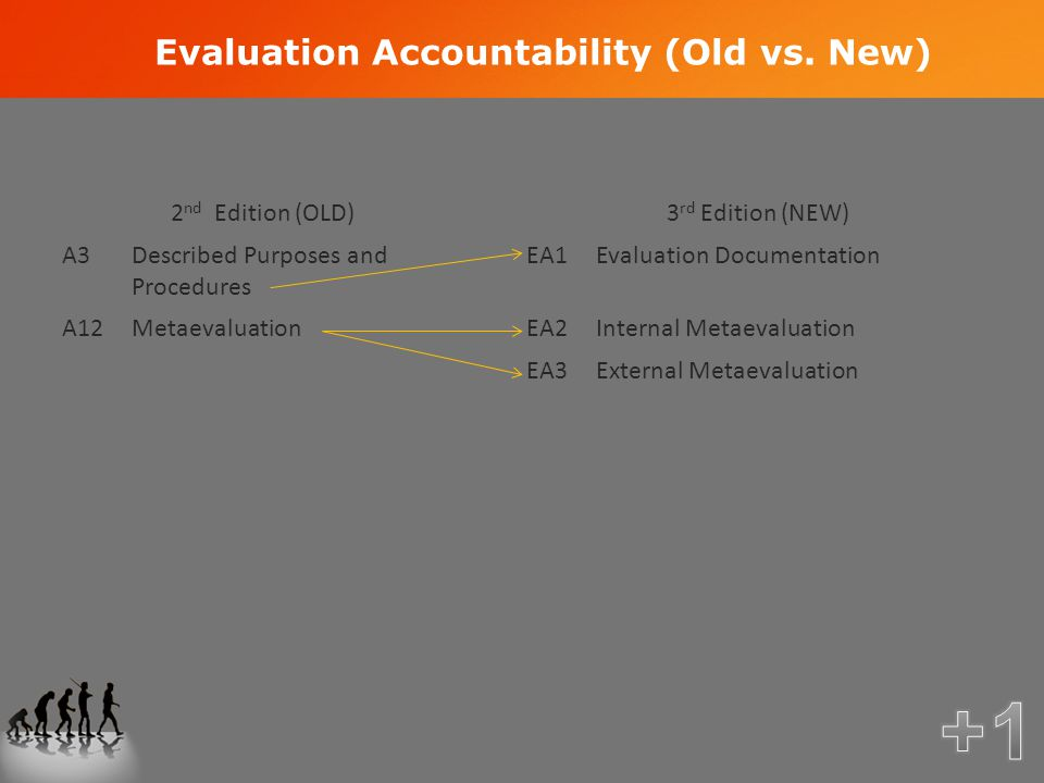 Evaluation Accountability (Old vs.