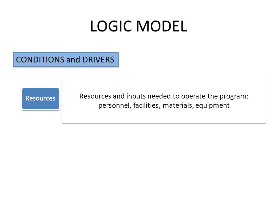LOGIC MODEL ResourcesActivitiesOutputOutcomesImpact CONDITIONS and DRIVERS Resources and inputs needed to operate the program: personnel, facilities, materials, equipment