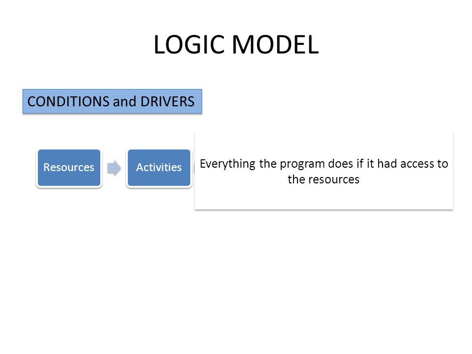 LOGIC MODEL ResourcesActivitiesOutputOutcomesImpact CONDITIONS and DRIVERS Everything the program does if it had access to the resources