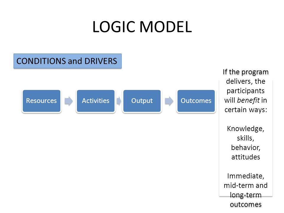LOGIC MODEL ResourcesActivitiesOutputOutcomesImpact CONDITIONS and DRIVERS If the program delivers, the participants will benefit in certain ways: Knowledge, skills, behavior, attitudes Immediate, mid-term and long-term outcomes If the program delivers, the participants will benefit in certain ways: Knowledge, skills, behavior, attitudes Immediate, mid-term and long-term outcomes