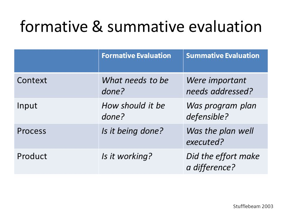 formative & summative evaluation Formative EvaluationSummative Evaluation ContextWhat needs to be done.