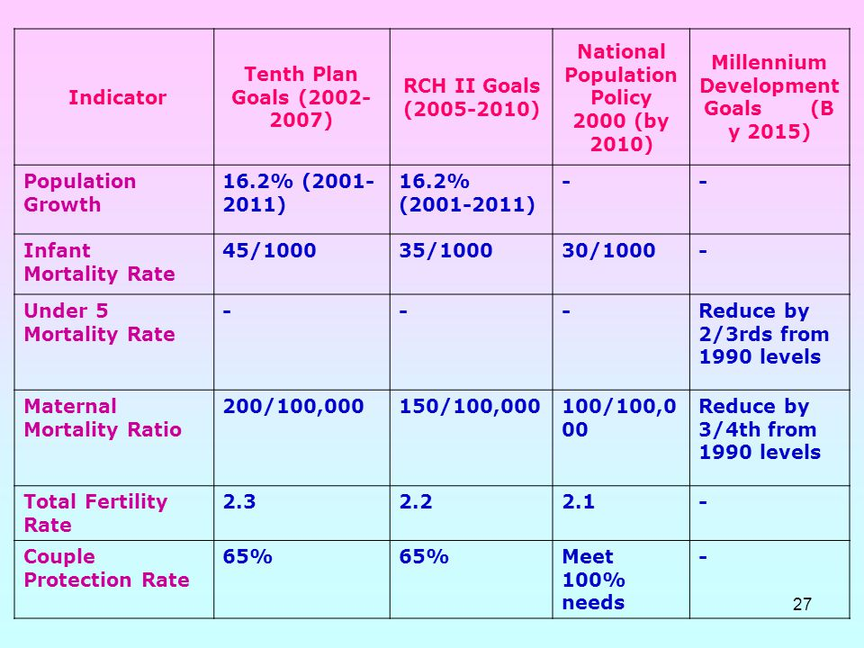 27 Indicator Tenth Plan Goals (2002- 2007) RCH II Goals (2005-2010) National Population Policy 2000 (by 2010) Millennium Development Goals (B y 2015)