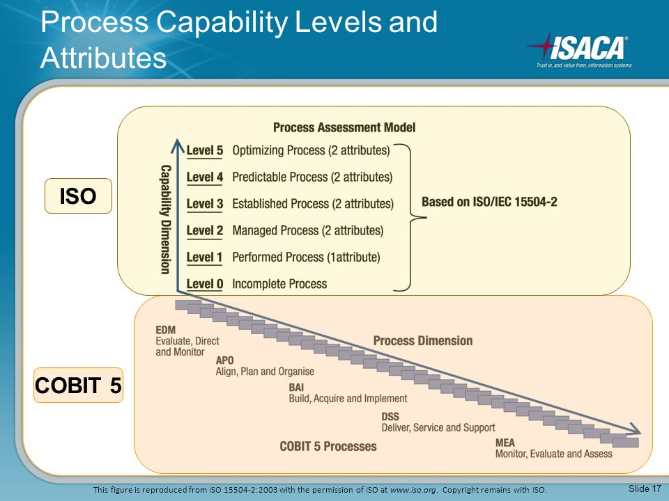 Process Capability Levels and Attributes Slide 17 COBIT 5 ISO This figure is reproduced from ISO 15504-2:2003 with the permission of ISO at www.iso.or