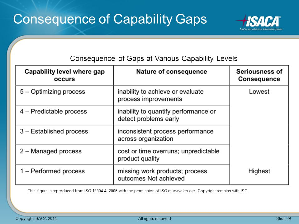 Consequence of Gaps at Various Capability Levels Consequence of Capability Gaps This figure is reproduced from ISO 15504-4 2006 with the permission of