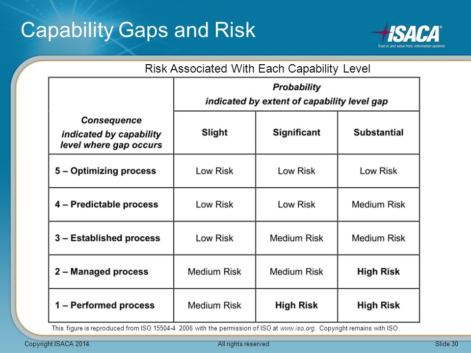 Risk Associated With Each Capability Level Capability Gaps and Risk This figure is reproduced from ISO 15504-4 2006 with the permission of ISO at www.