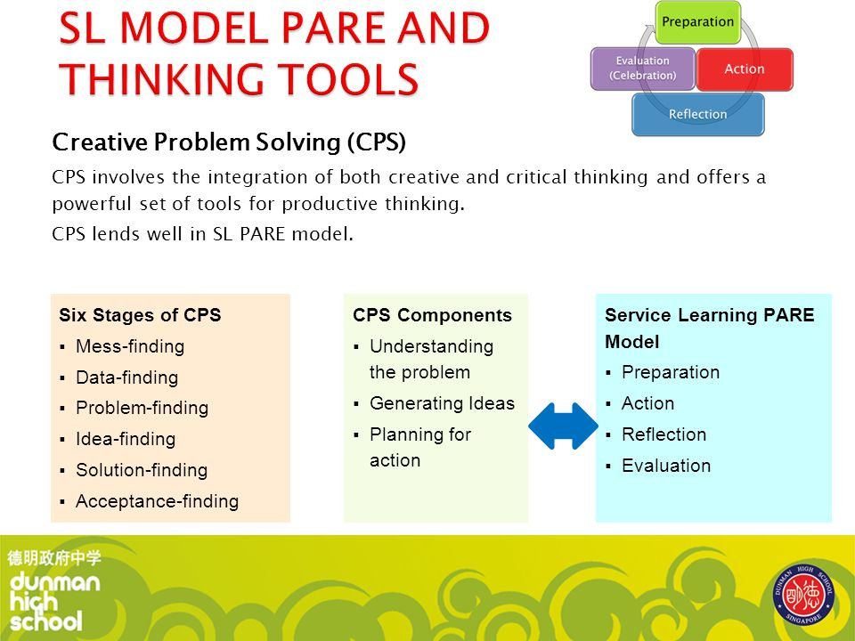 Creative Problem Solving (CPS) CPS involves the integration of both creative and critical thinking and offers a powerful set of tools for productive t