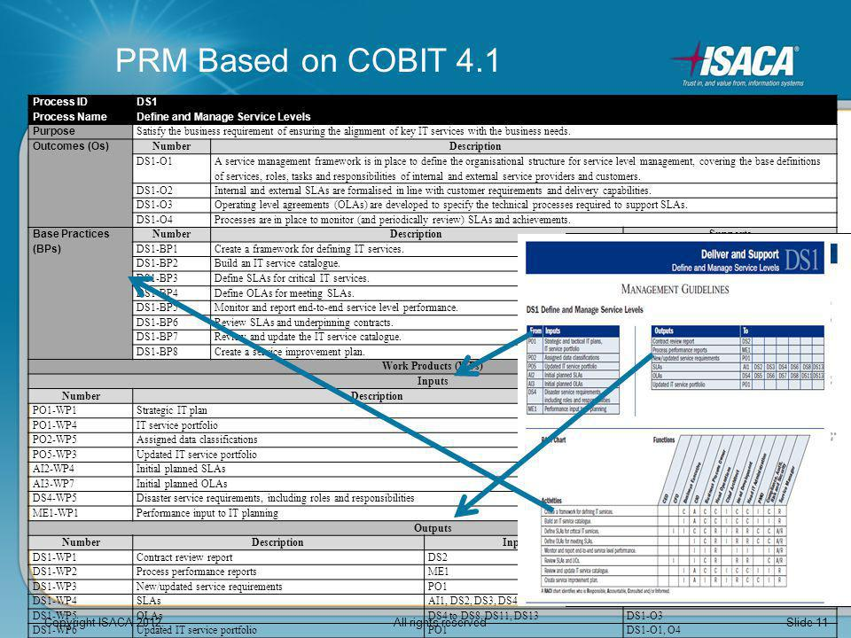 PRM Based on COBIT 4.1 Process IDDS1 Process NameDefine and Manage Service Levels Purpose Satisfy the business requirement of ensuring the alignment o