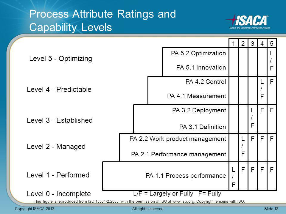 PA 2.2 Work product management PA 2.1 Performance management Level 2 - Managed PA 1.1 Process performance Level 1 - Performed Level 0 - Incomplete PA