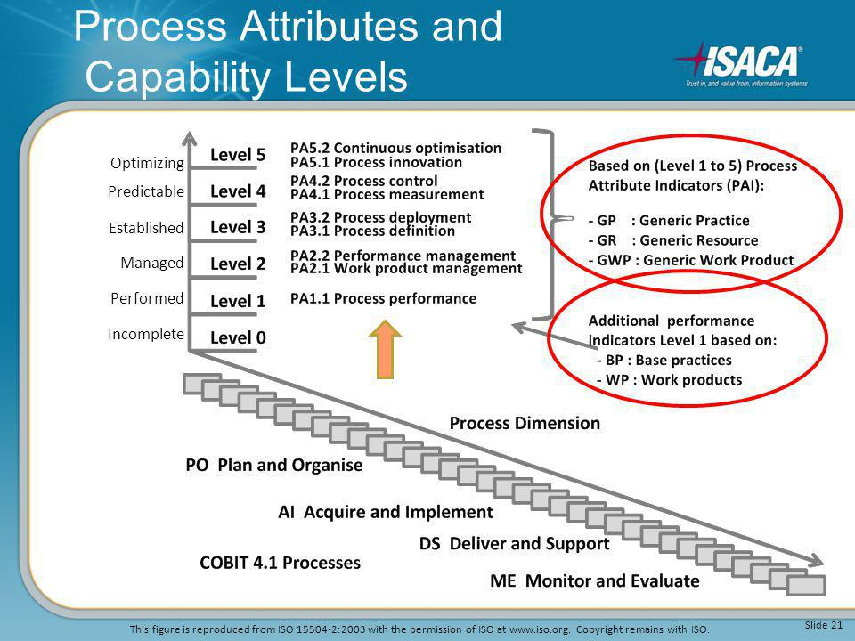 Process Attributes and Capability Levels Incomplete Performed Managed Established Predictable Optimizing Slide 21 This figure is reproduced from ISO 1