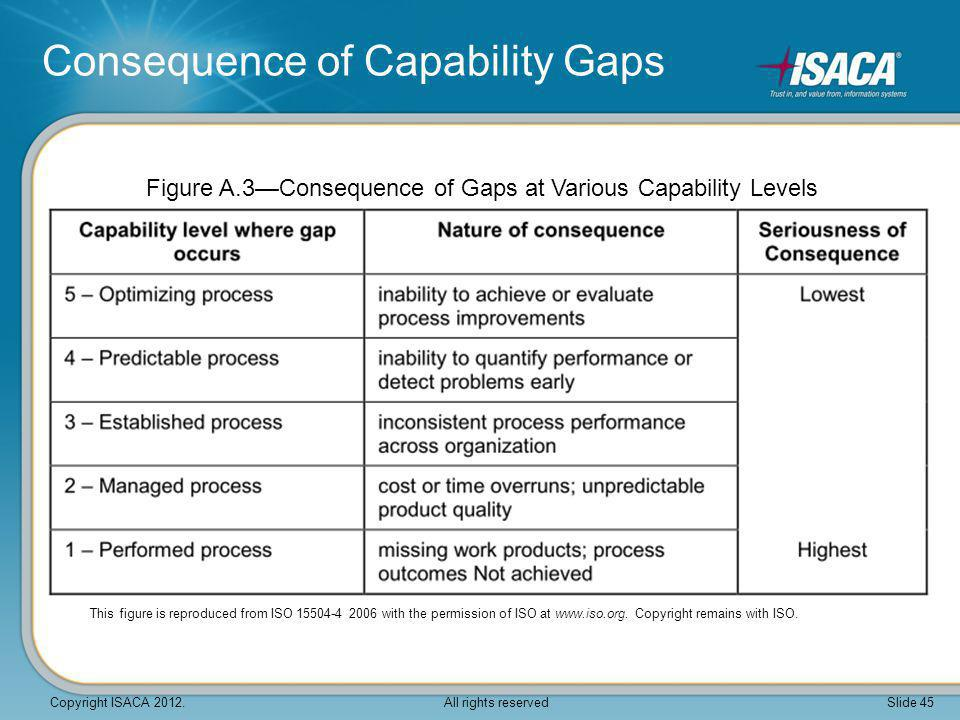 Figure A.3—Consequence of Gaps at Various Capability Levels Consequence of Capability Gaps This figure is reproduced from ISO 15504-4 2006 with the pe