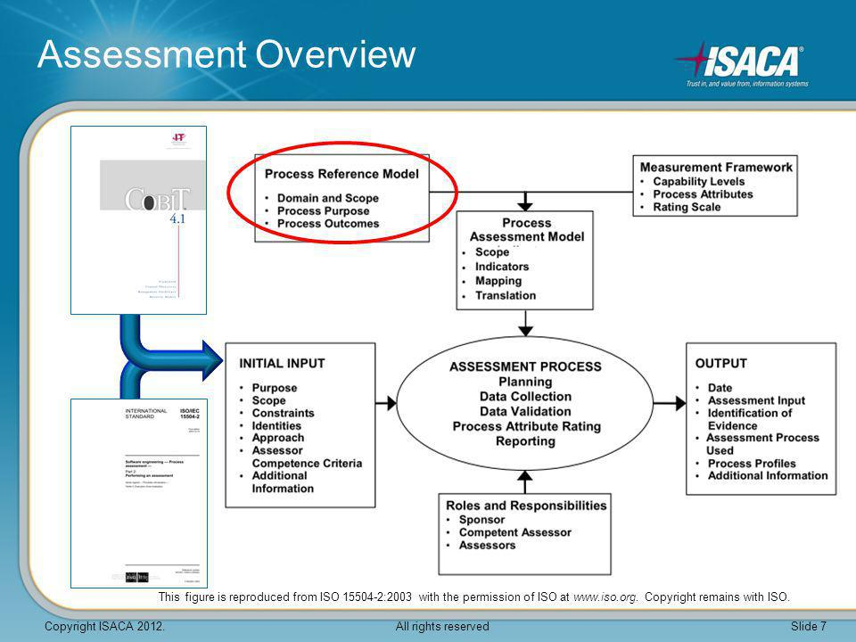  An assessment plan describing all activities performed in conducting the assessment is: Developed Documented together with An assessment schedule  Identify the project scope  Secure the necessary resources to perform the assessment  Determine the method of collating, reviewing, validating and documenting the information required for the assessment  Co-ordinate assessment activities with the organisational unit being assessed 2.