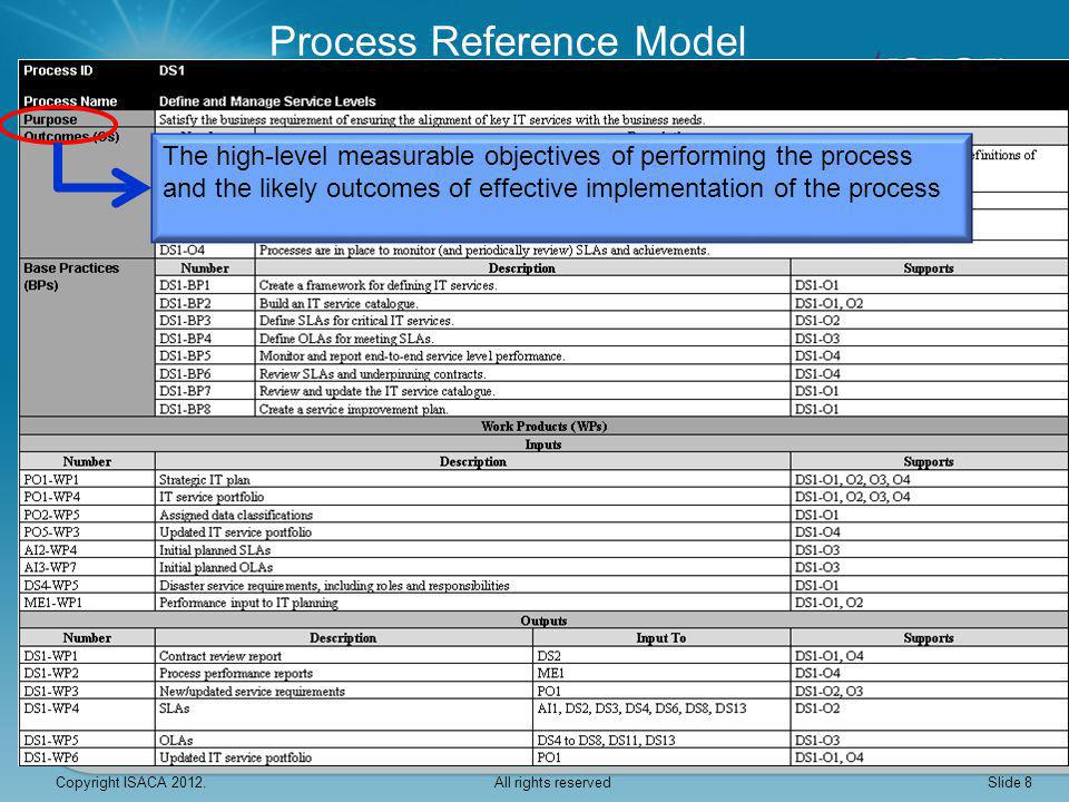 Fully PA 1.1 Process performance PA 2.2 Work product management PA 2.1 Performance management PA 3.2 Deployment PA 3.1 Definition PA 4.2 Control PA 4.1 Measurement PA 5.1 Innovation PA 5.2 Optimisation Assessing Attribute Achievement Attribute Achievement NotPartiallyLargely Copyright ISACA 2012.