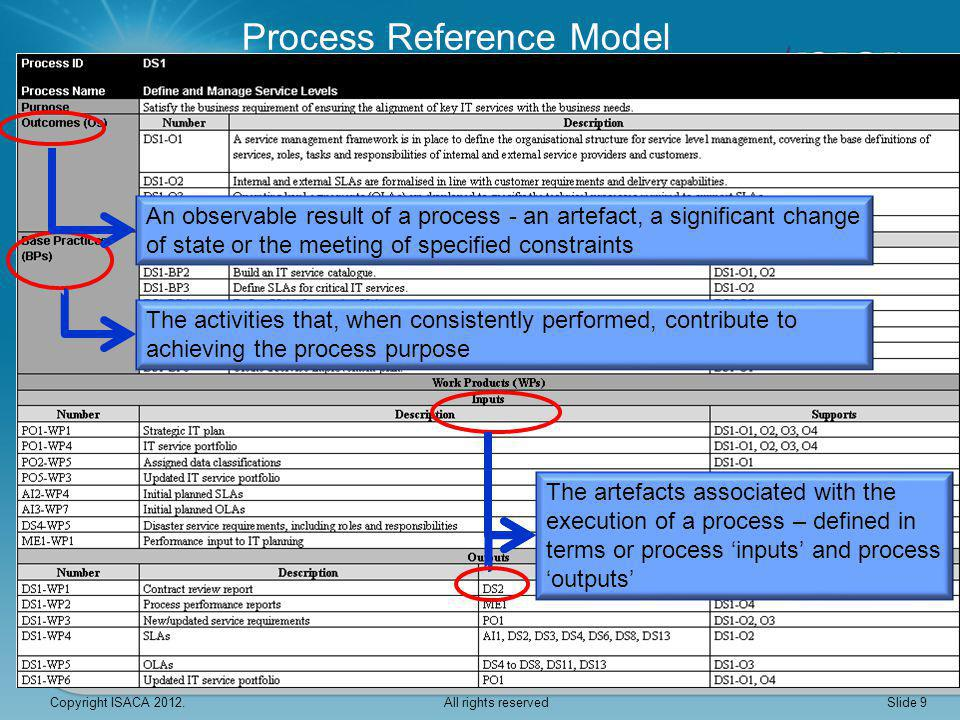 Process Attributes and Capability Levels Incomplete Performed Managed Established Predictable Optimizing Slide 20 9 Process Attributes Process Attribute Indicators (PAI) COBIT ISO This figure is reproduced from ISO 15504-2:2003 with the permission of ISO at www.iso.org.