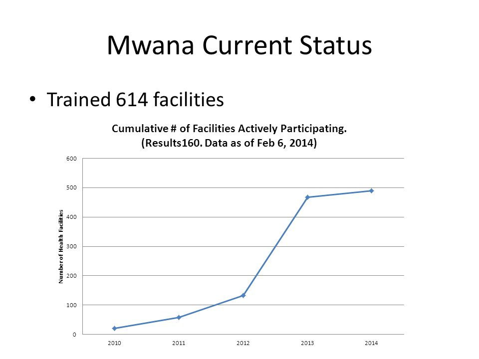 Mwana Current Status Trained 614 facilities