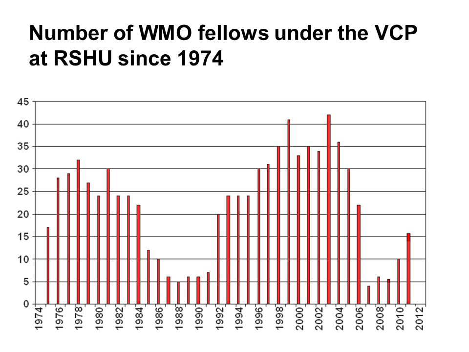 Number of WMO fellows under the VCP at RSHU since 1974