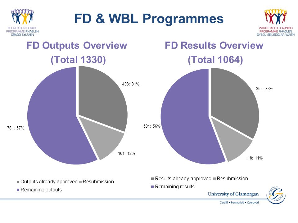 FD & WBL Programmes FD Outputs Overview (Total 1330) FD Results Overview (Total 1064)