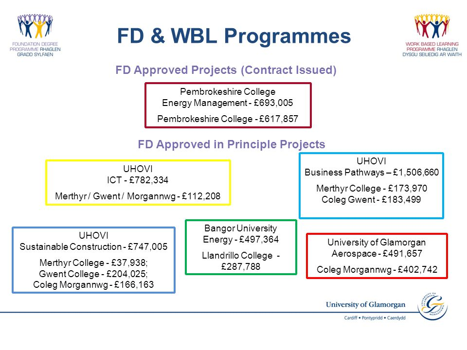 FD & WBL Programmes Pembrokeshire College Energy Management - £693,005 Pembrokeshire College - £617,857 University of Glamorgan Aerospace - £491,657 Coleg Morgannwg - £402,742 UHOVI ICT - £782,334 Merthyr / Gwent / Morgannwg - £112,208 UHOVI Sustainable Construction - £747,005 Merthyr College - £37,938; Gwent College - £204,025; Coleg Morgannwg - £166,163 UHOVI Business Pathways – £1,506,660 Merthyr College - £173,970 Coleg Gwent - £183,499 Bangor University Energy - £497,364 Llandrillo College - £287,788 FD Approved Projects (Contract Issued) FD Approved in Principle Projects