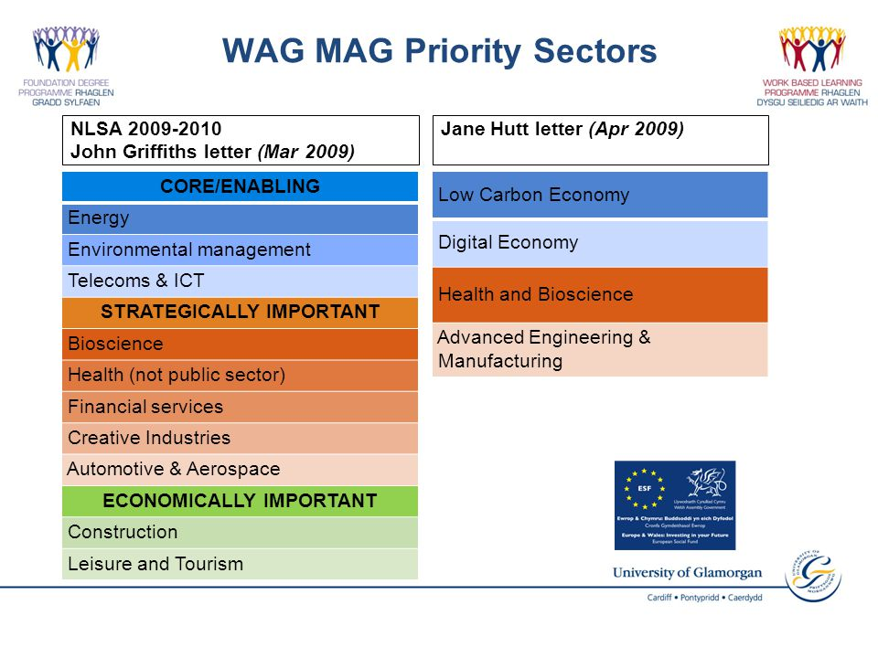 CORE/ENABLING Energy Environmental management Telecoms & ICT STRATEGICALLY IMPORTANT Bioscience Health (not public sector) Financial services Creative Industries Automotive & Aerospace ECONOMICALLY IMPORTANT Construction Leisure and Tourism Low Carbon Economy Digital Economy Health and Bioscience Advanced Engineering & Manufacturing WAG MAG Priority Sectors Jane Hutt letter (Apr 2009)NLSA 2009-2010 John Griffiths letter (Mar 2009)