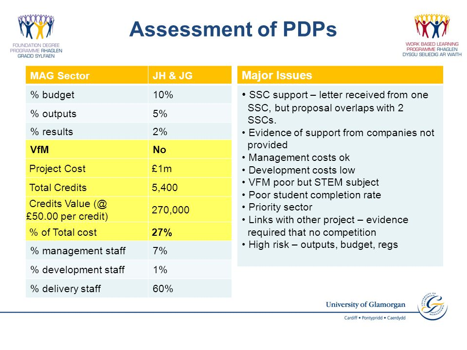 Assessment of PDPs Major Issues SSC support – letter received from one SSC, but proposal overlaps with 2 SSCs.