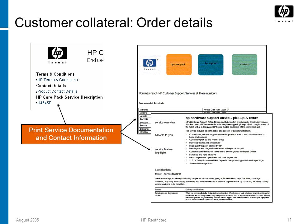 August 2005HP Restricted 11 Customer collateral: Order details Print Service Documentation and Contact Information