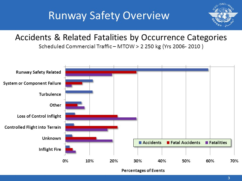Runway Safety Overview Accidents & Related Fatalities by Occurrence Categories Scheduled Commercial Traffic – MTOW > 2 250 kg (Yrs 2006- 2010 ) 3