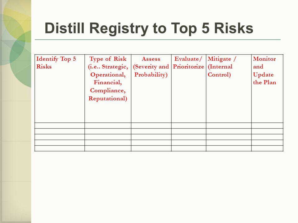 Identify Top 5 Risks Type of Risk (i.e..