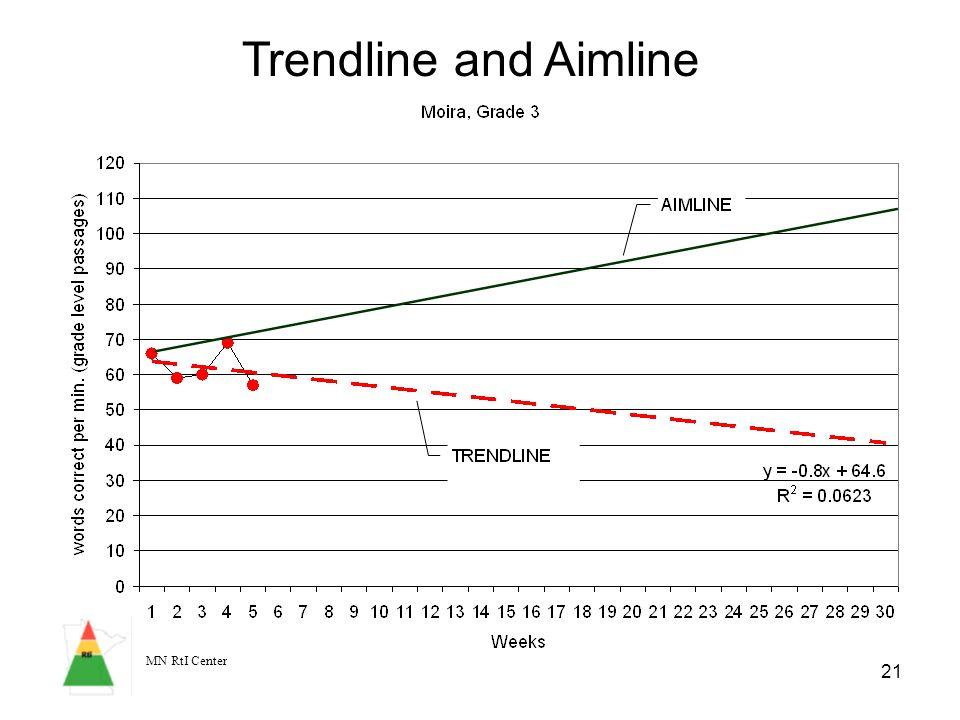 MN RtI Center 21 Trendline and Aimline