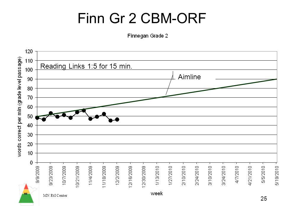 MN RtI Center 25 Finn Gr 2 CBM-ORF Aimline Reading Links 1:5 for 15 min.