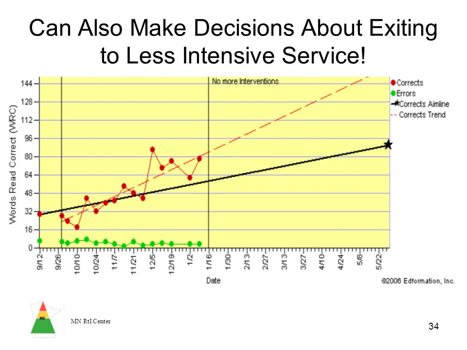 MN RtI Center 34 Can Also Make Decisions About Exiting to Less Intensive Service!