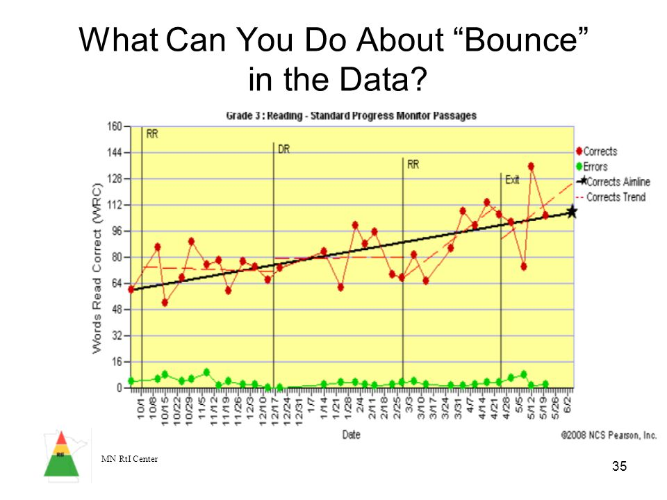 MN RtI Center 35 What Can You Do About Bounce in the Data