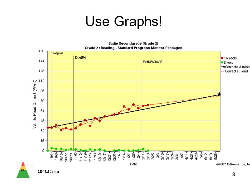 MN RtI Center 8 Use Graphs!