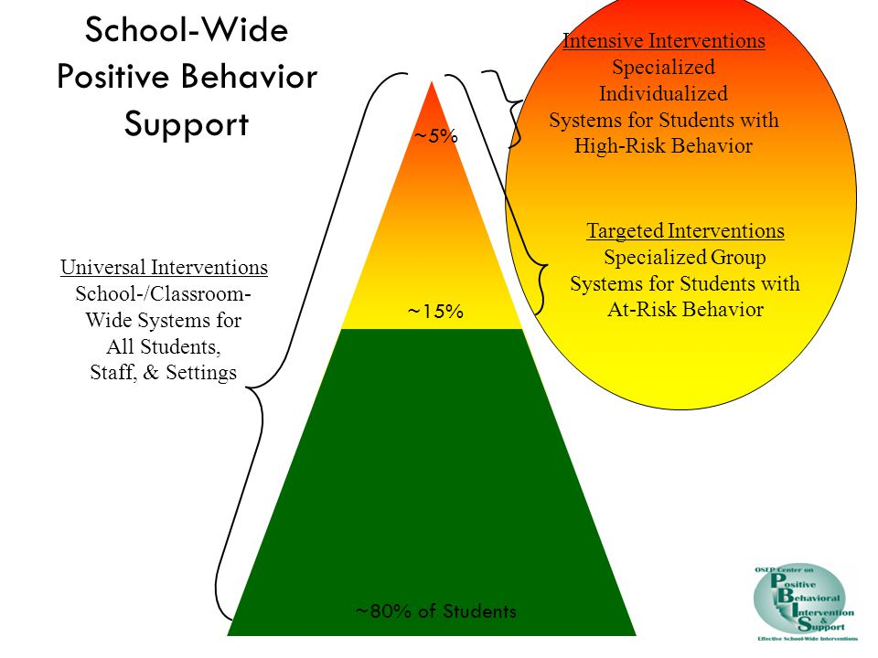 Intensive Interventions Specialized Individualized Systems for Students with High-Risk Behavior Targeted Interventions Specialized Group Systems for Students with At-Risk Behavior Universal Interventions School-/Classroom- Wide Systems for All Students, Staff, & Settings ~80% of Students ~15% ~5% School-Wide Positive Behavior Support