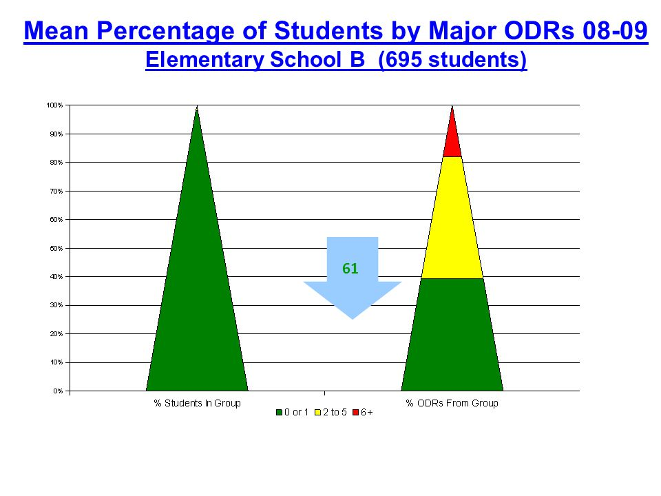 Mean Percentage of Students by Major ODRs 08-09 Elementary School B (695 students) 61