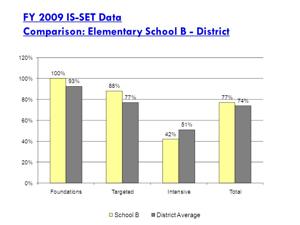 FY 2009 IS-SET Data Comparison: Elementary School B - District