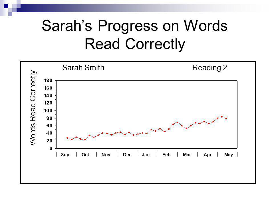 Sarah's Progress on Words Read Correctly Words Read Correctly Sarah SmithReading 2 SepOctNovDecJanFebMarAprMay