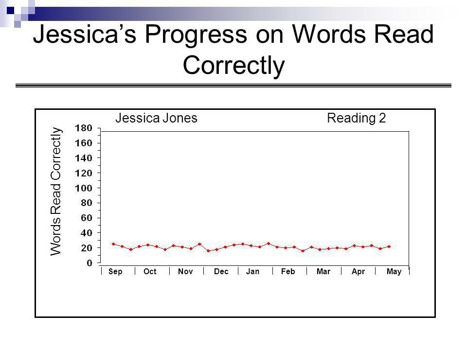 Jessica's Progress on Words Read Correctly Words Read Correctly Jessica JonesReading 2 SepOctNovDecJanFebMarAprMay