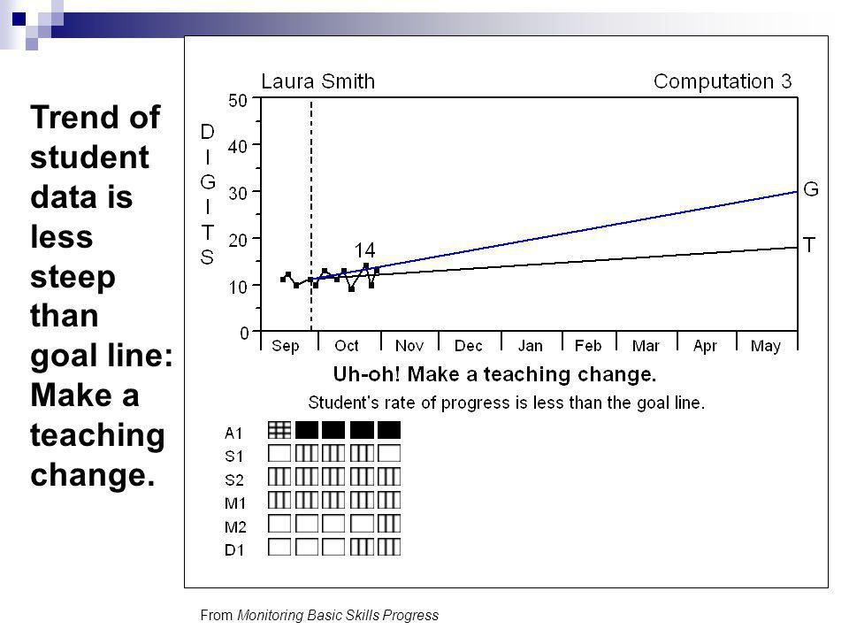 Trend of student data is less steep than goal line: Make a teaching change.