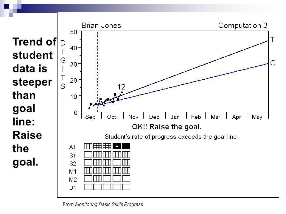 Trend of student data is steeper than goal line: Raise the goal. From Monitoring Basic Skills Progress