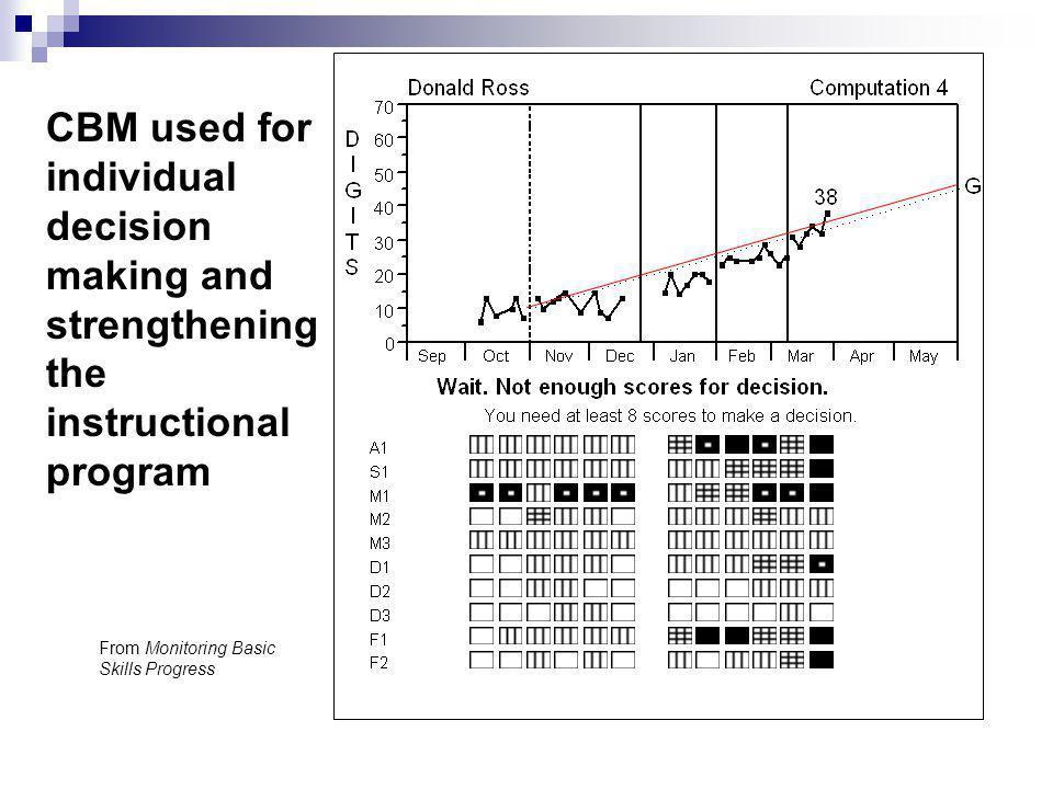 CBM used for individual decision making and strengthening the instructional program From Monitoring Basic Skills Progress