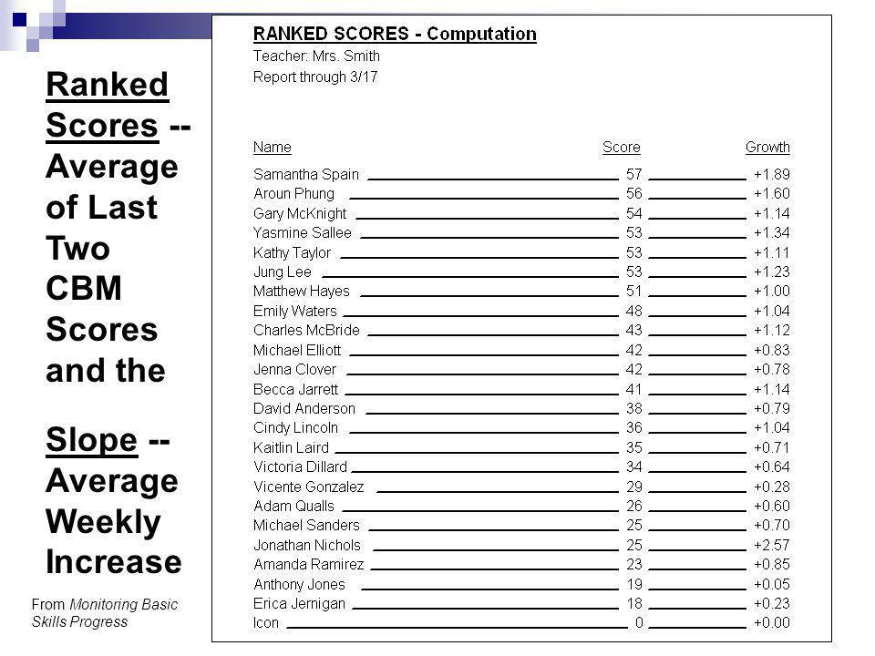 Ranked Scores -- Average of Last Two CBM Scores and the Slope -- Average Weekly Increase From Monitoring Basic Skills Progress