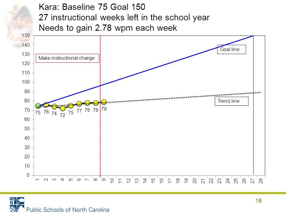 16 Make instructional change Goal line Trend line Kara: Baseline 75 Goal 150 27 instructional weeks left in the school year Needs to gain 2.78 wpm each week