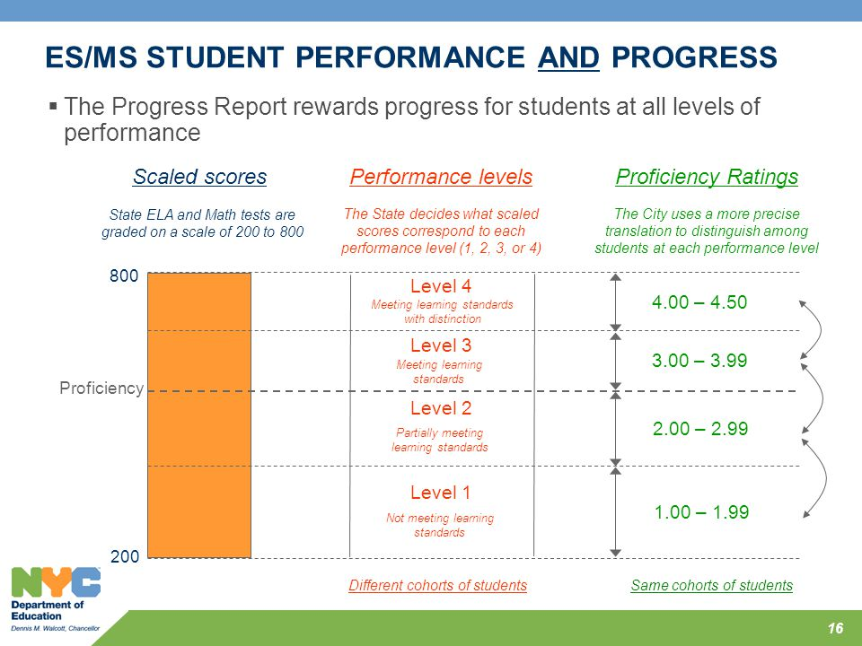 ES/MS STUDENT PERFORMANCE AND PROGRESS  The Progress Report rewards progress for students at all levels of performance 16 200 800 Scaled scores State