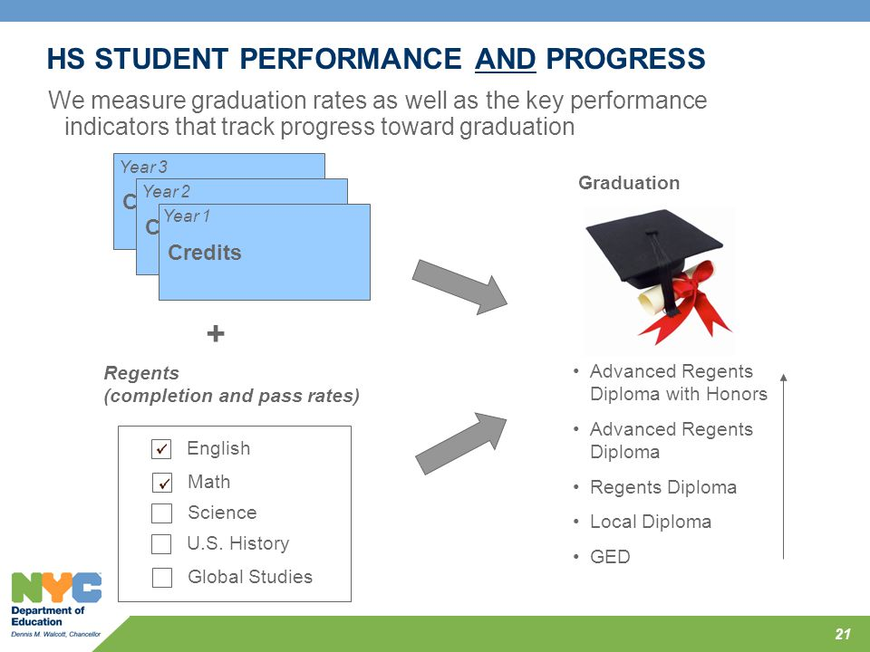 HS STUDENT PERFORMANCE AND PROGRESS We measure graduation rates as well as the key performance indicators that track progress toward graduation 21 Cre