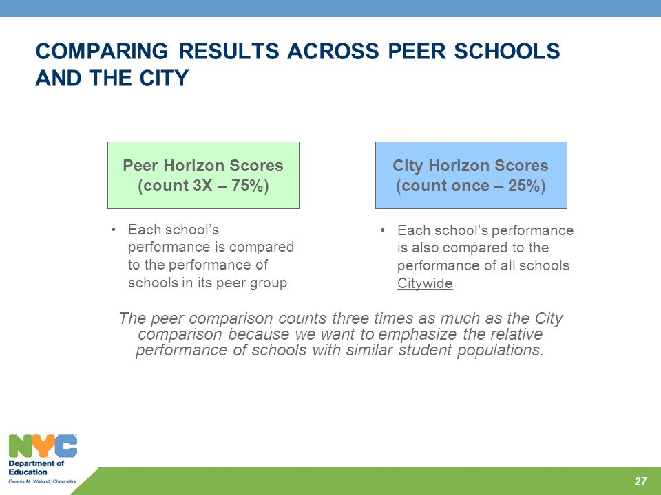 COMPARING RESULTS ACROSS PEER SCHOOLS AND THE CITY 27 Peer Horizon Scores (count 3X – 75%) Each school's performance is compared to the performance of