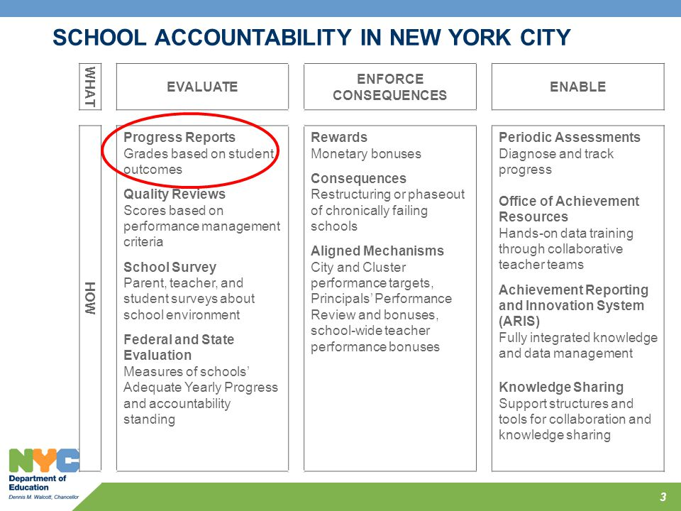 3 WHAT EVALUATE ENFORCE CONSEQUENCES ENABLE HOW Progress Reports Grades based on student outcomes Quality Reviews Scores based on performance manageme