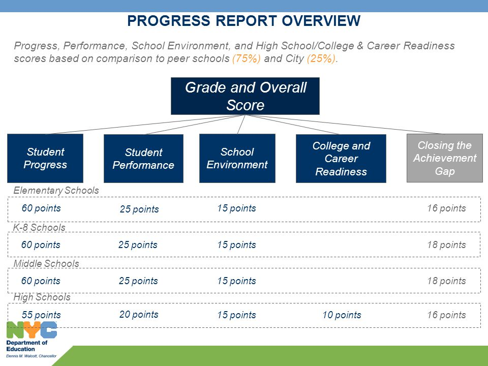 20 PROGRESS REPORTS 1.Overview 2.Measuring student performance and progress for elementary and middle schools 3.Measuring progress and performance for high schools 4.Evaluating the school learning environment 5.Peer and city comparisons 6.Additional credit for closing the achievement gap 7.Translating scores into grades