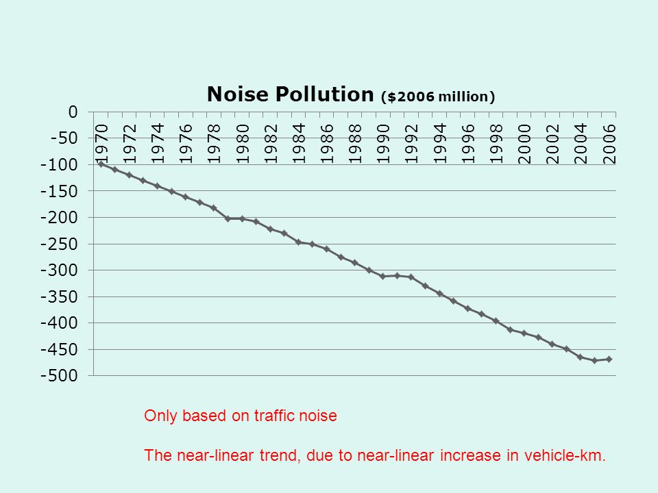 Only based on traffic noise The near-linear trend, due to near-linear increase in vehicle-km.