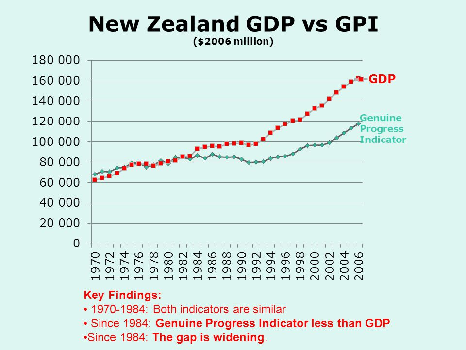 New Zealand GDP vs GPI ($2006 million) Key Findings: 1970-1984: Both indicators are similar Since 1984: Genuine Progress Indicator less than GDP Since 1984: The gap is widening.