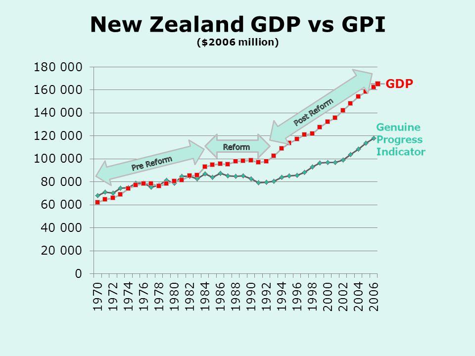 New Zealand GDP vs GPI ($2006 million)
