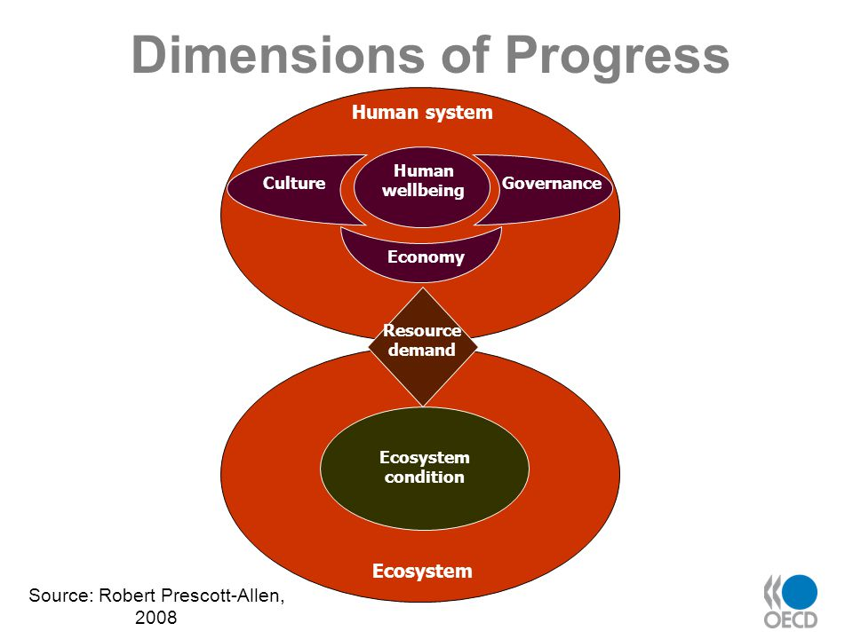 Dimensions of Progress Human wellbeing GovernanceCulture Economy Resource demand Human system Ecosystem condition Ecosystem Source: Robert Prescott-Allen, 2008